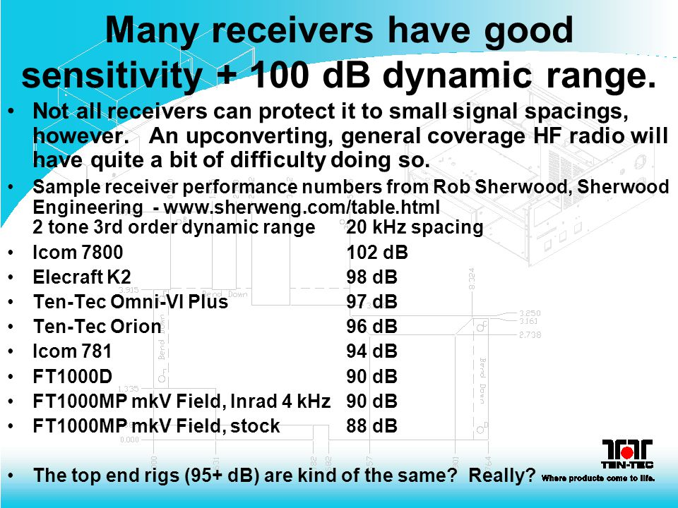 Many receivers have good sensitivity + 100 dB dynamic range.