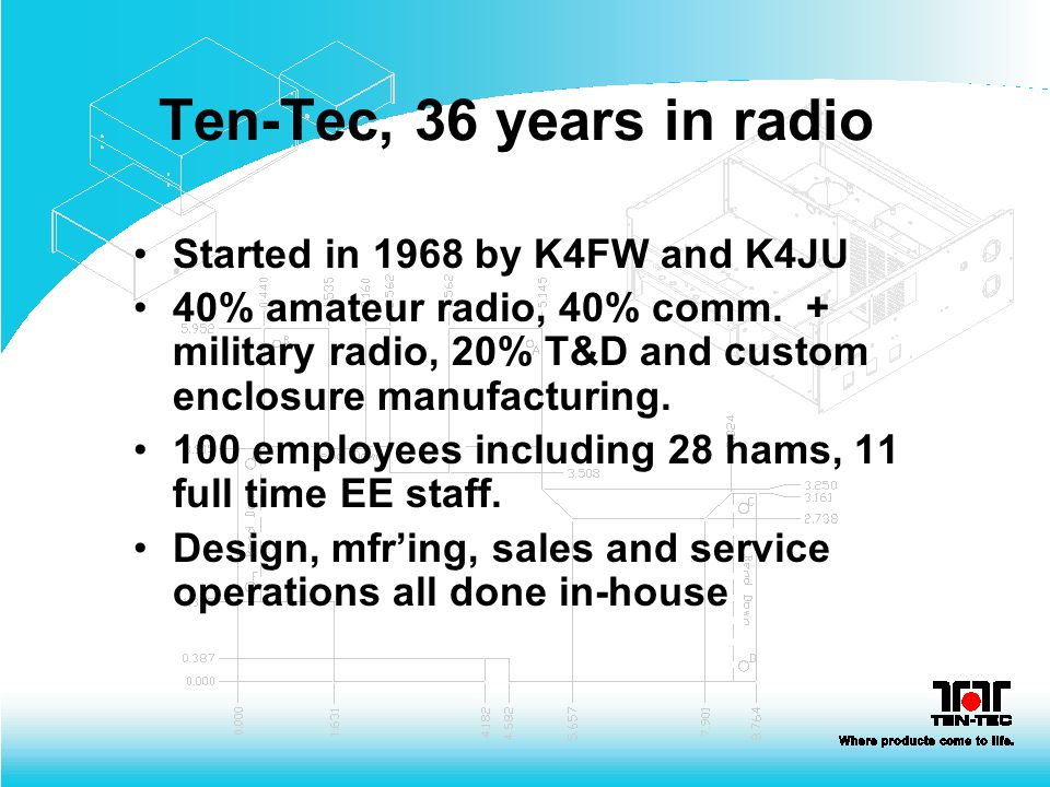 Ten-Tec, 36 years in radio Started in 1968 by K4FW and K4JU