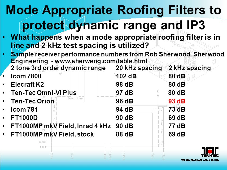 Mode Appropriate Roofing Filters to protect dynamic range and IP3