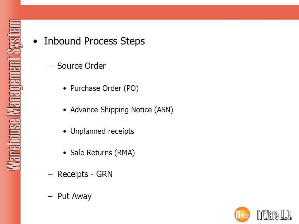 Inbound Process Inbound Process Steps Source Order Receipts - GRN