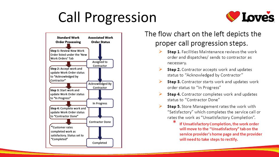 Call Progression The flow chart on the left depicts the proper call progression steps.
