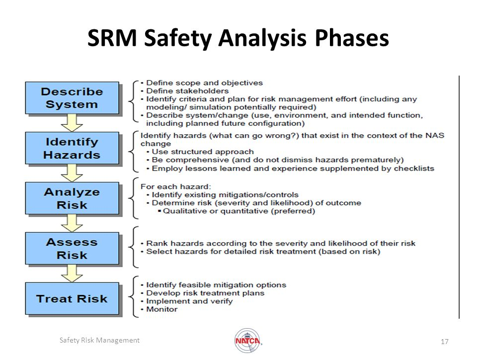 SRM Safety Analysis Phases