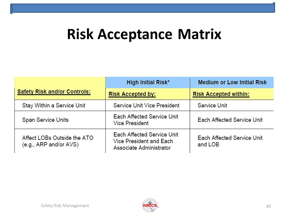 Risk Acceptance Matrix