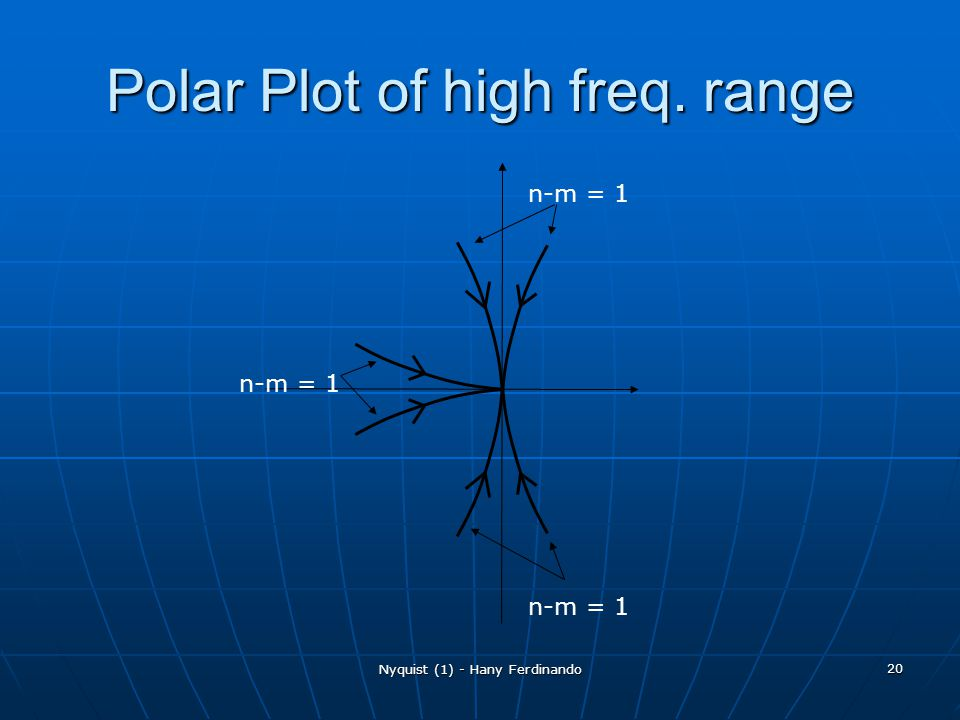 Polar Plot of high freq. range
