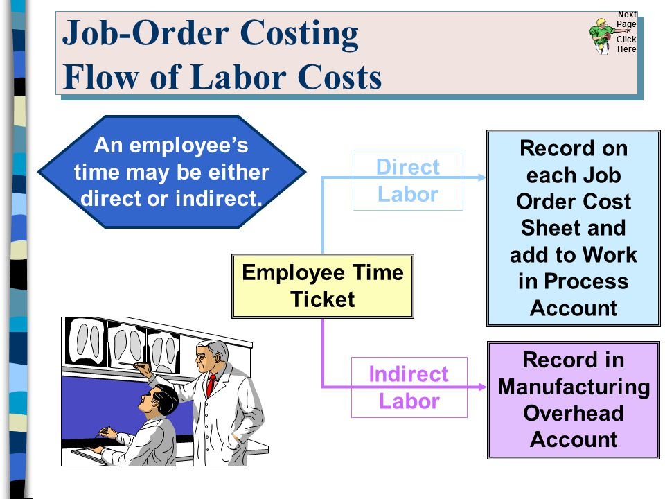 Job-Order Costing Flow of Labor Costs
