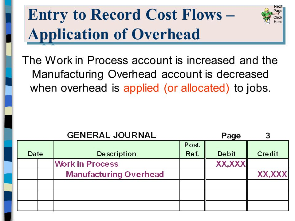 Entry to Record Cost Flows – Application of Overhead
