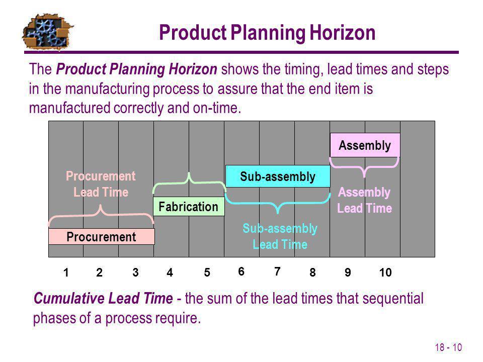 Product Planning Horizon