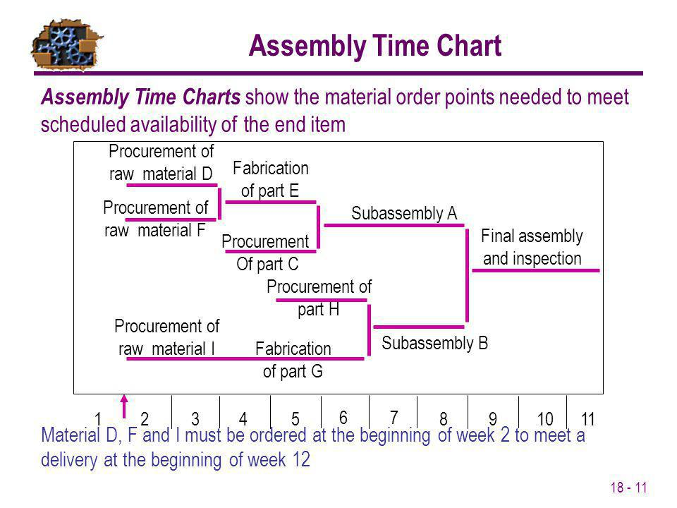 Assembly Time Chart Assembly Time Charts show the material order points needed to meet scheduled availability of the end item.