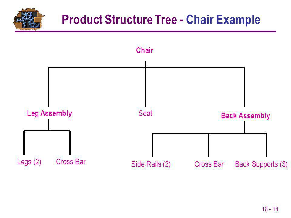 Product Structure Tree - Chair Example
