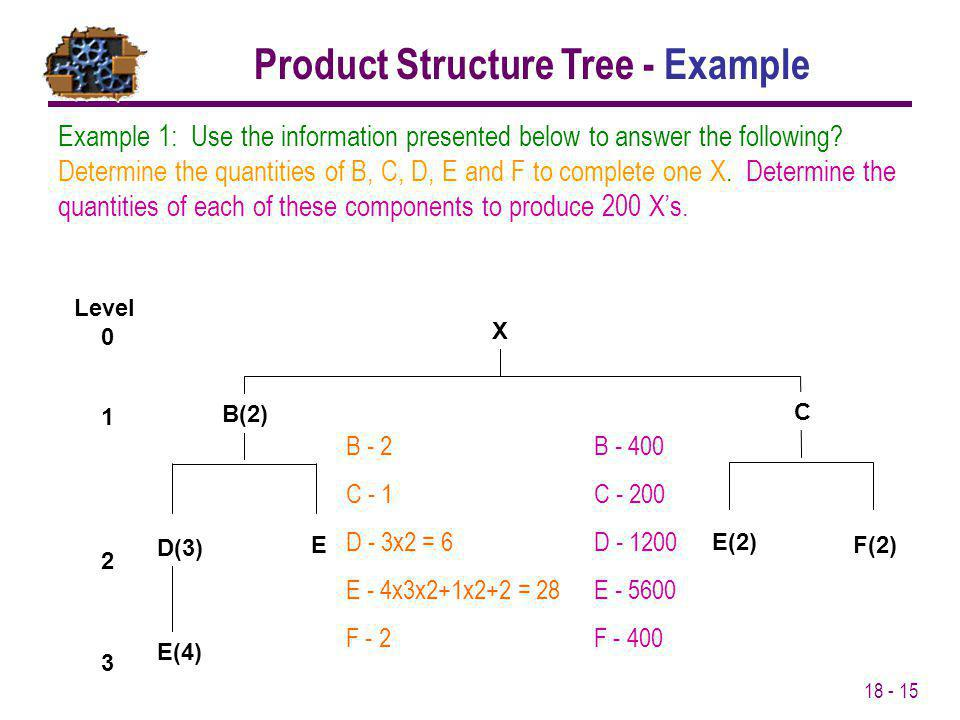 Product Structure Tree - Example