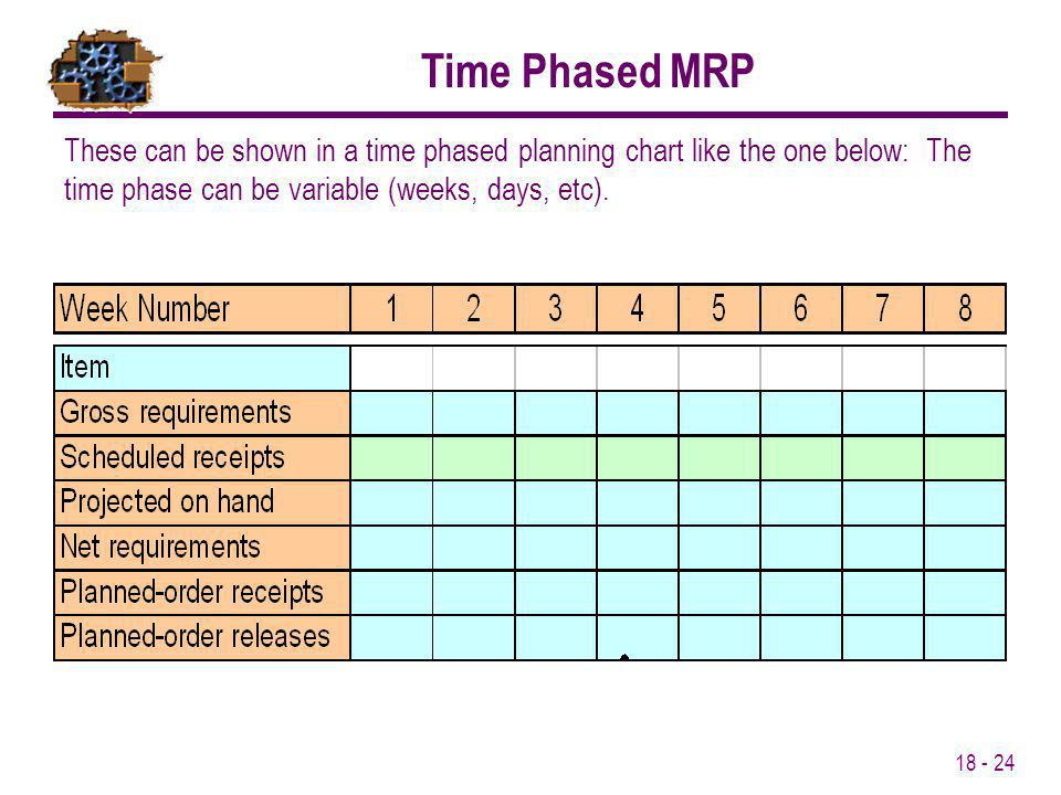 Time Phased MRP These can be shown in a time phased planning chart like the one below: The time phase can be variable (weeks, days, etc).