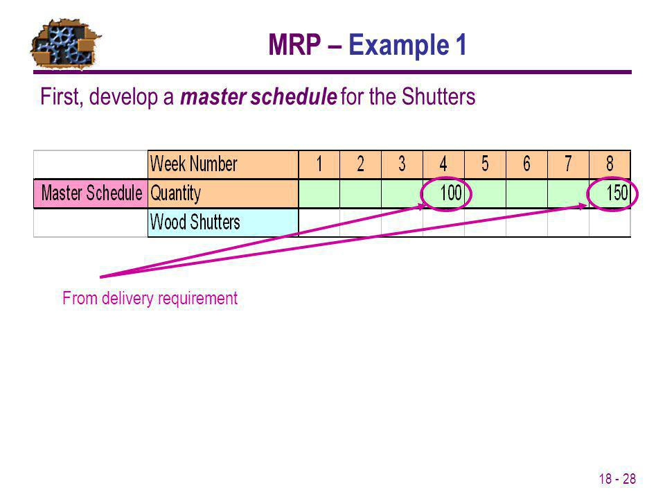 MRP – Example 1 First, develop a master schedule for the Shutters