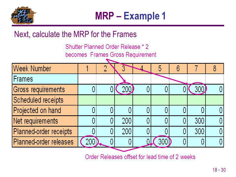MRP – Example 1 Next, calculate the MRP for the Frames