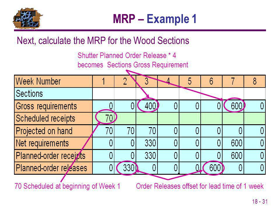 MRP – Example 1 Next, calculate the MRP for the Wood Sections