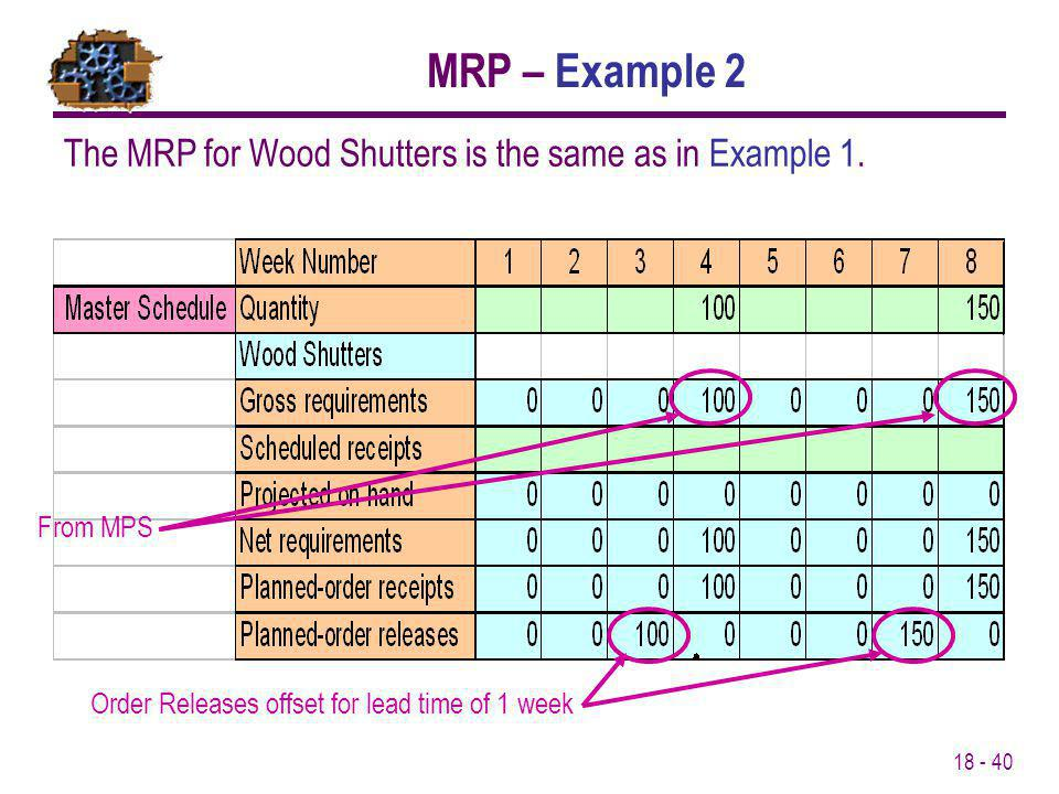 MRP – Example 2 The MRP for Wood Shutters is the same as in Example 1.