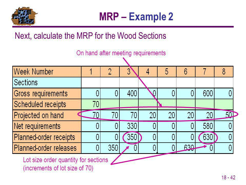 MRP – Example 2 Next, calculate the MRP for the Wood Sections