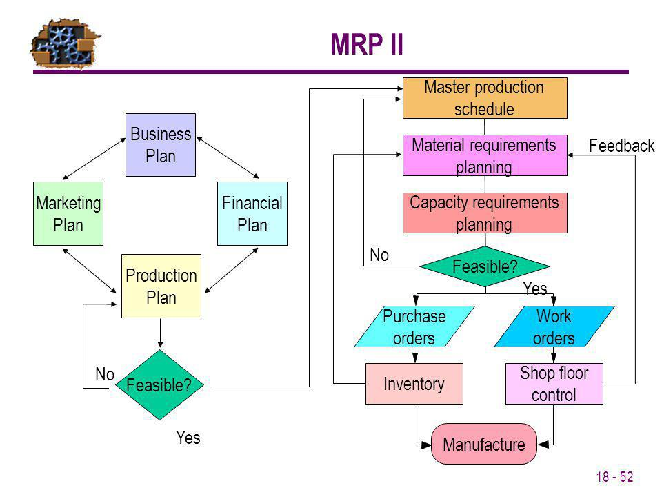 MRP II Master production schedule Business Plan Material requirements