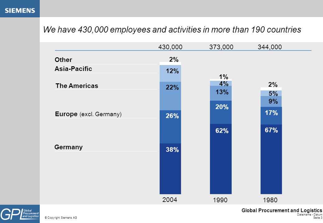 We have 430,000 employees and activities in more than 190 countries