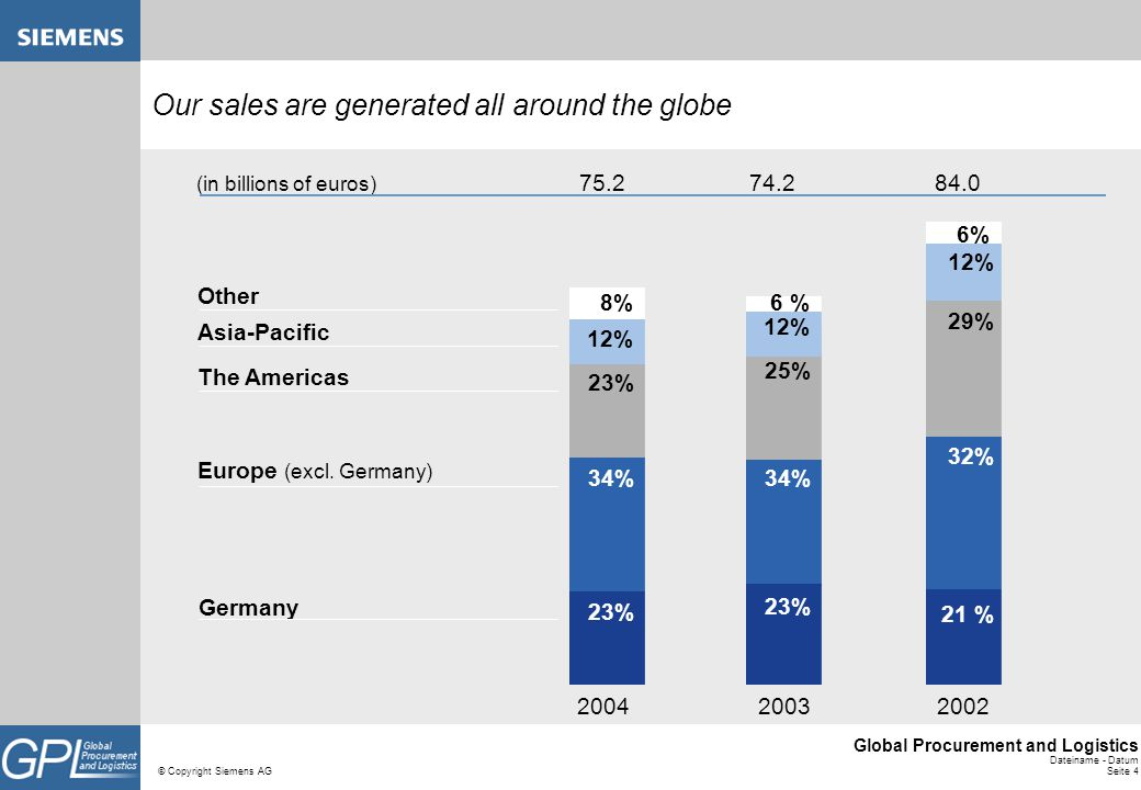 Our sales are generated all around the globe