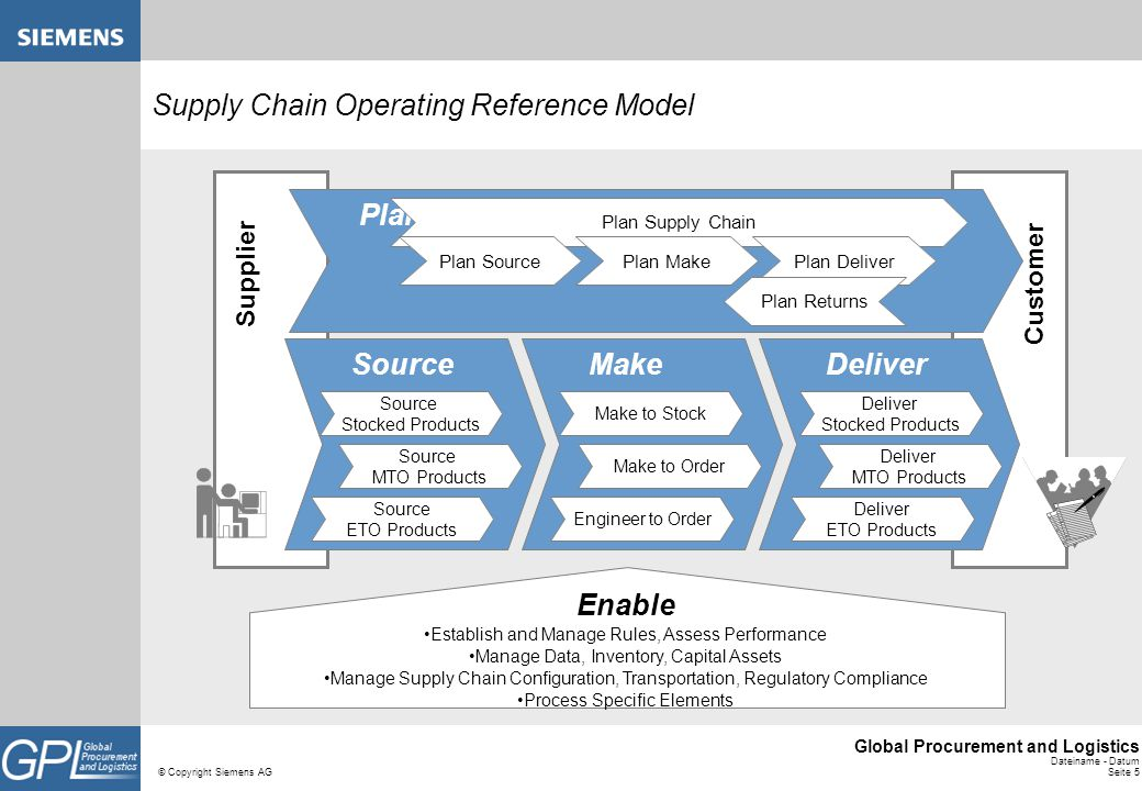 Supply Chain Operating Reference Model