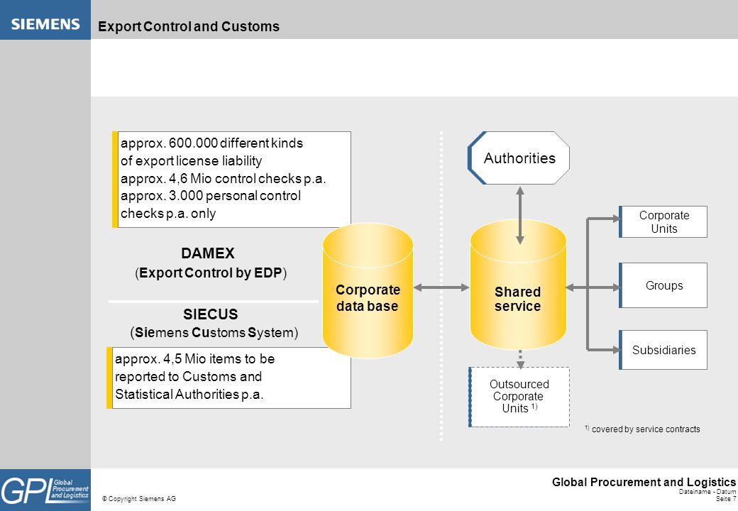 Export Control and Customs