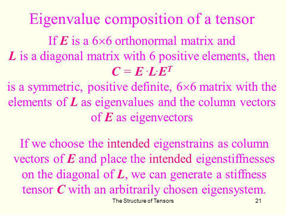 Eigenvalue composition of a tensor