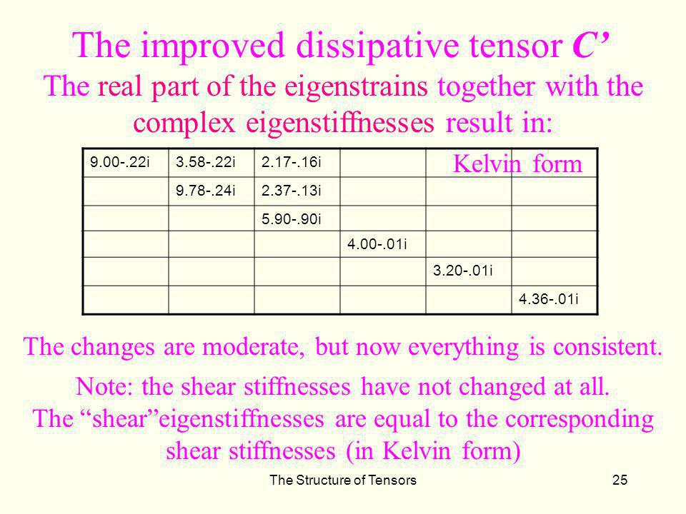 The improved dissipative tensor C'