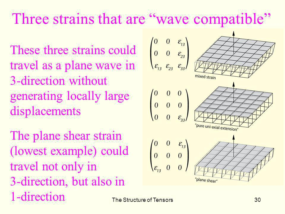 Three strains that are wave compatible