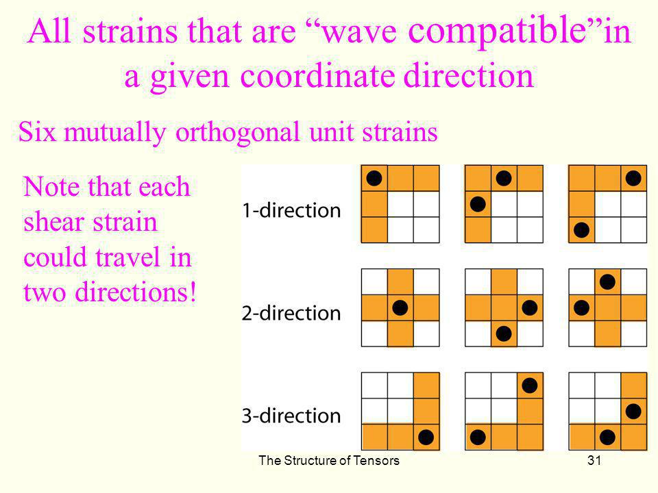 All strains that are wave compatible in a given coordinate direction