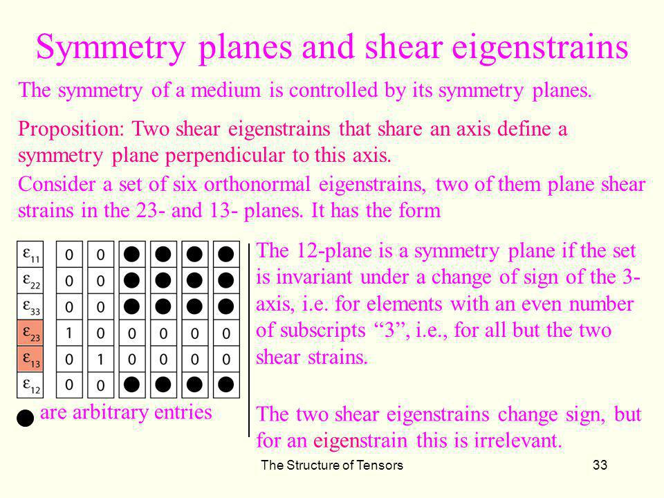 Symmetry planes and shear eigenstrains