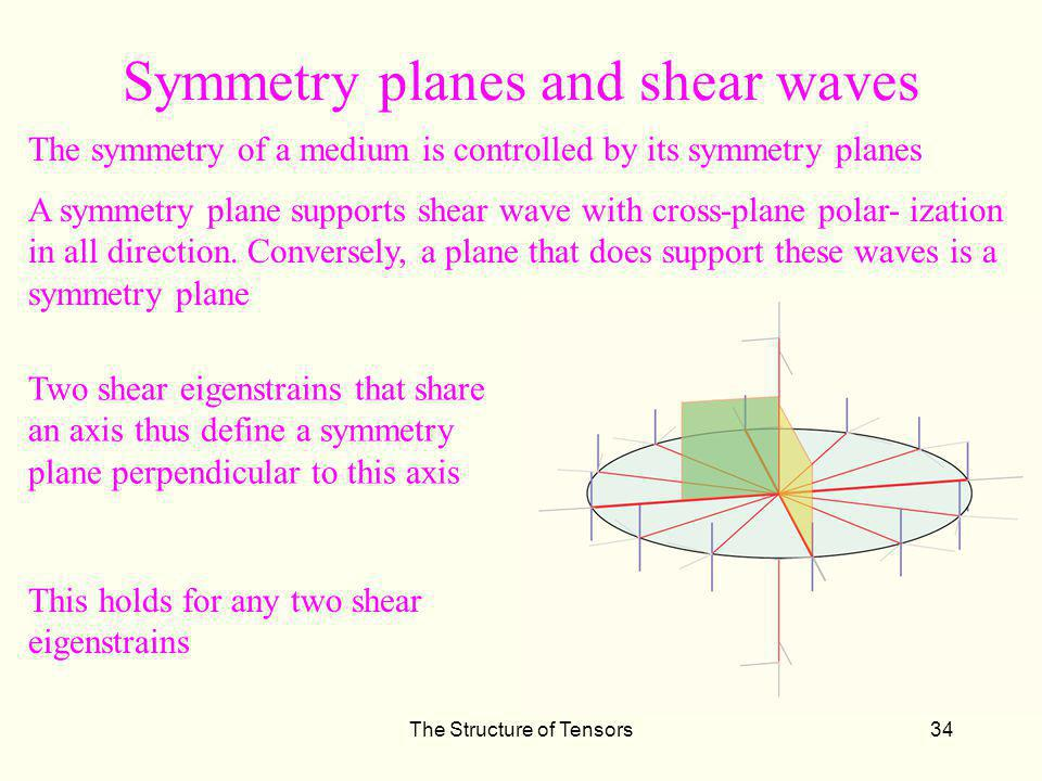 Symmetry planes and shear waves