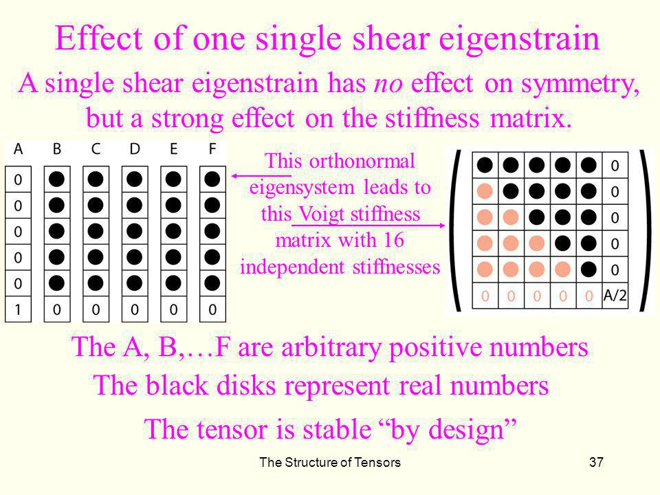 Effect of one single shear eigenstrain