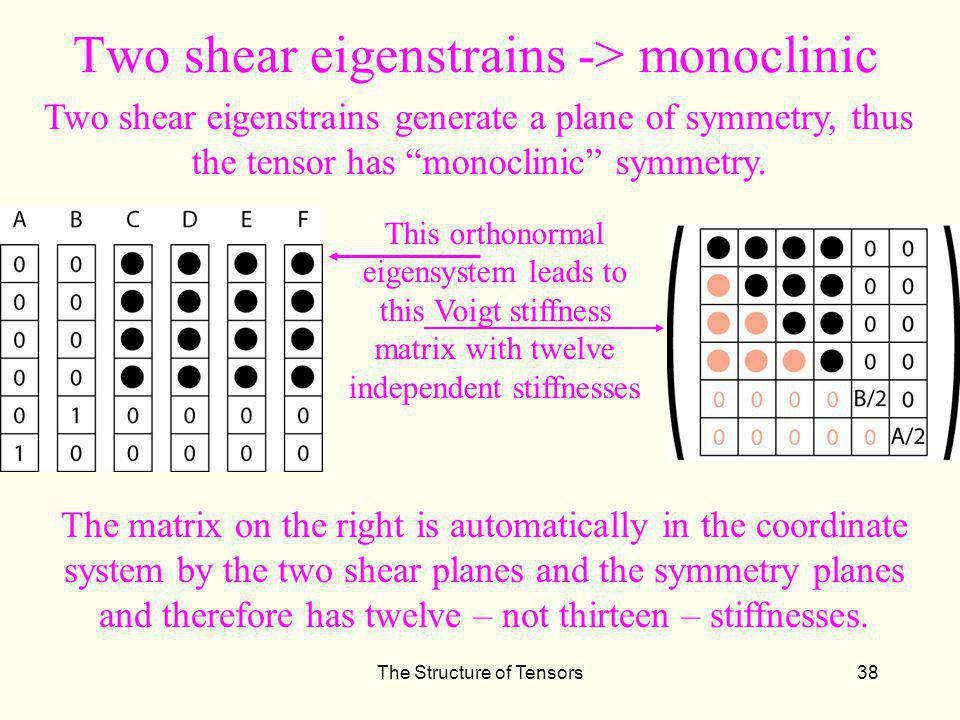 Two shear eigenstrains -> monoclinic