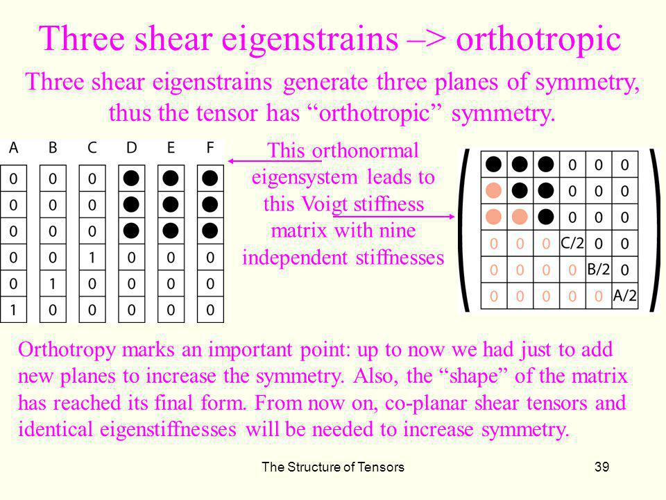 Three shear eigenstrains –> orthotropic