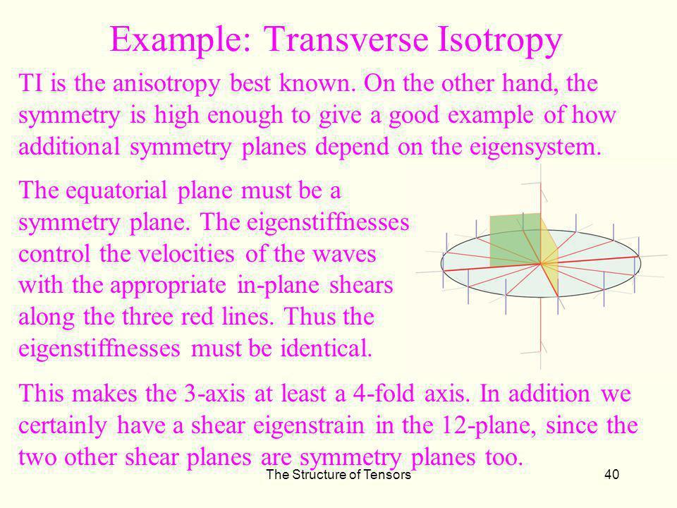 Example: Transverse Isotropy