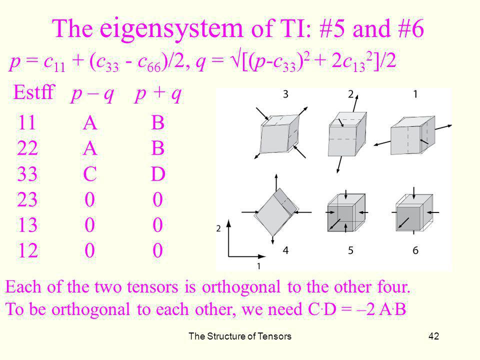 The eigensystem of TI: #5 and #6