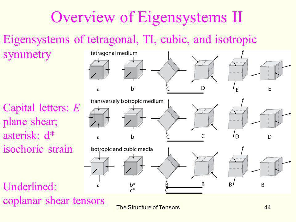 Overview of Eigensystems II