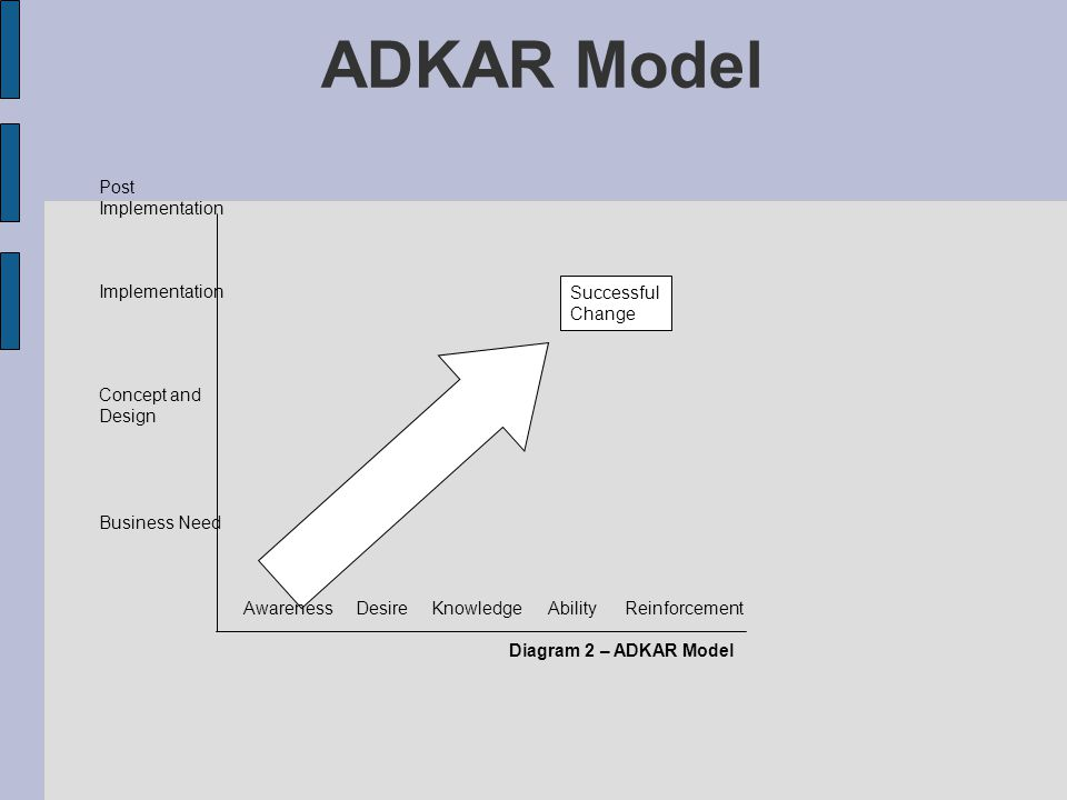 ADKAR Model Post Implementation Implementation Concept and Design
