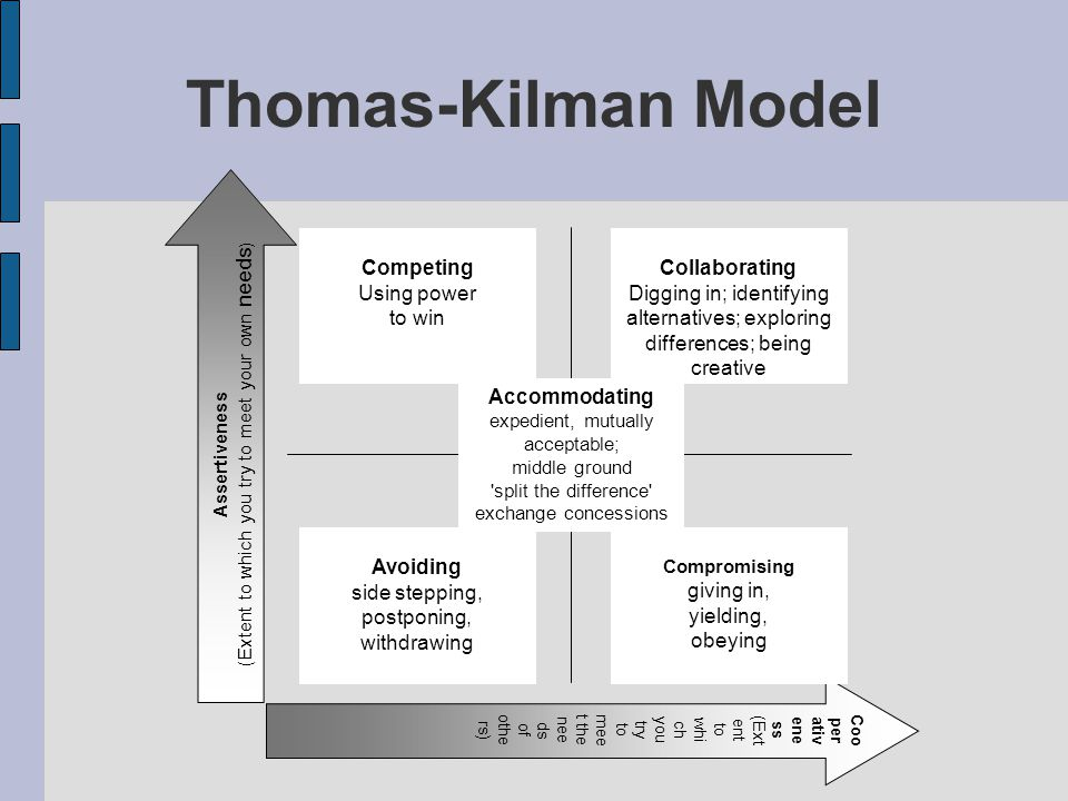 Thomas-Kilman Model Accommodating Avoiding