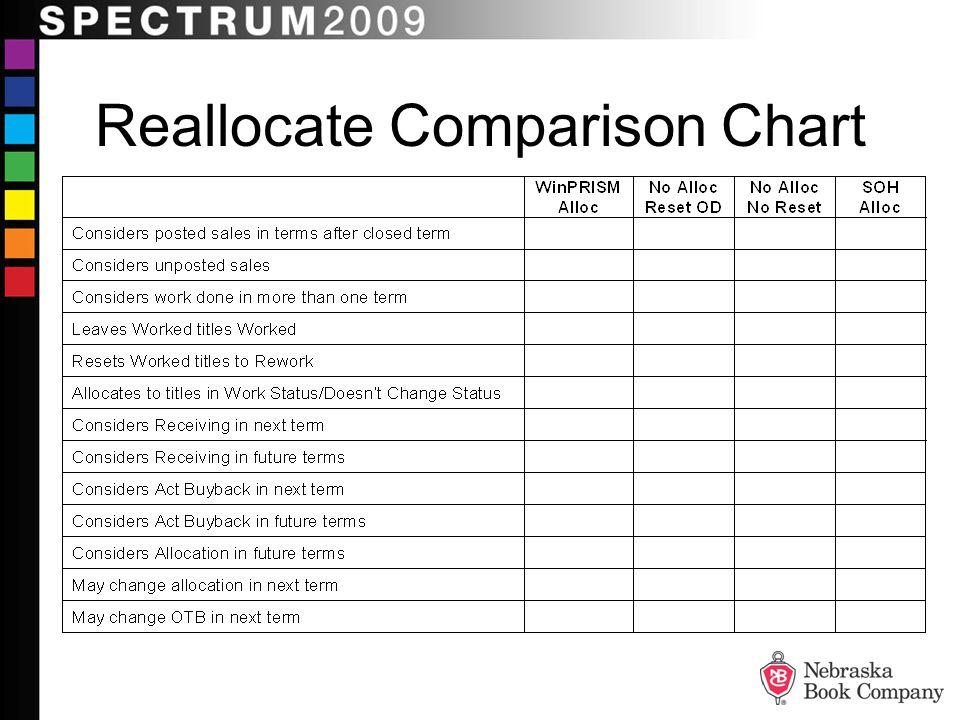 Reallocate Comparison Chart