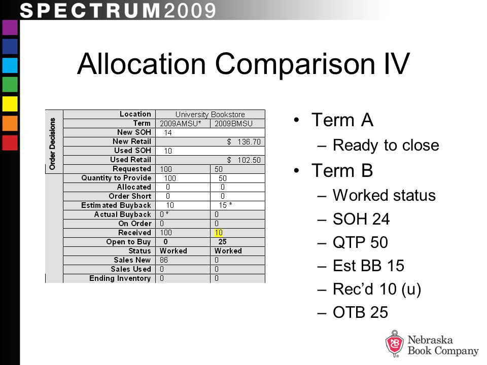 Allocation Comparison IV