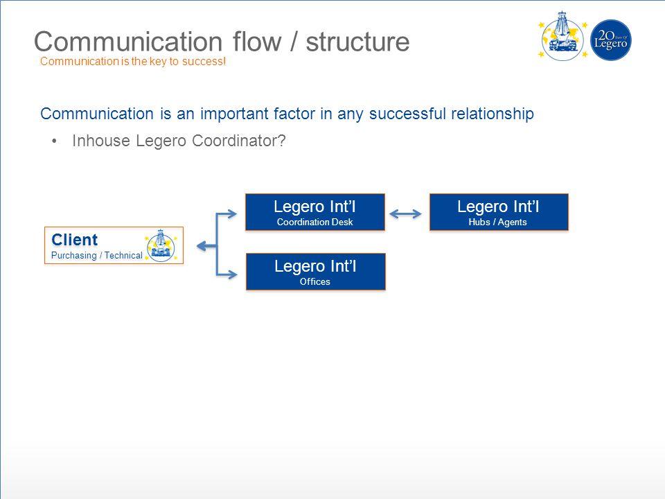 Communication flow / structure