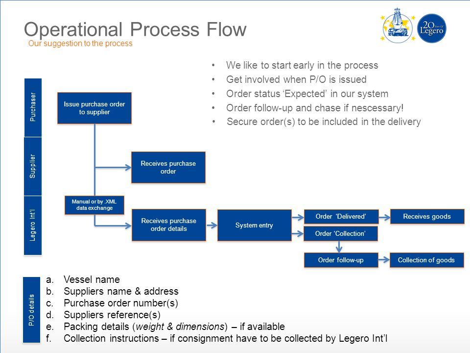 Operational Process Flow