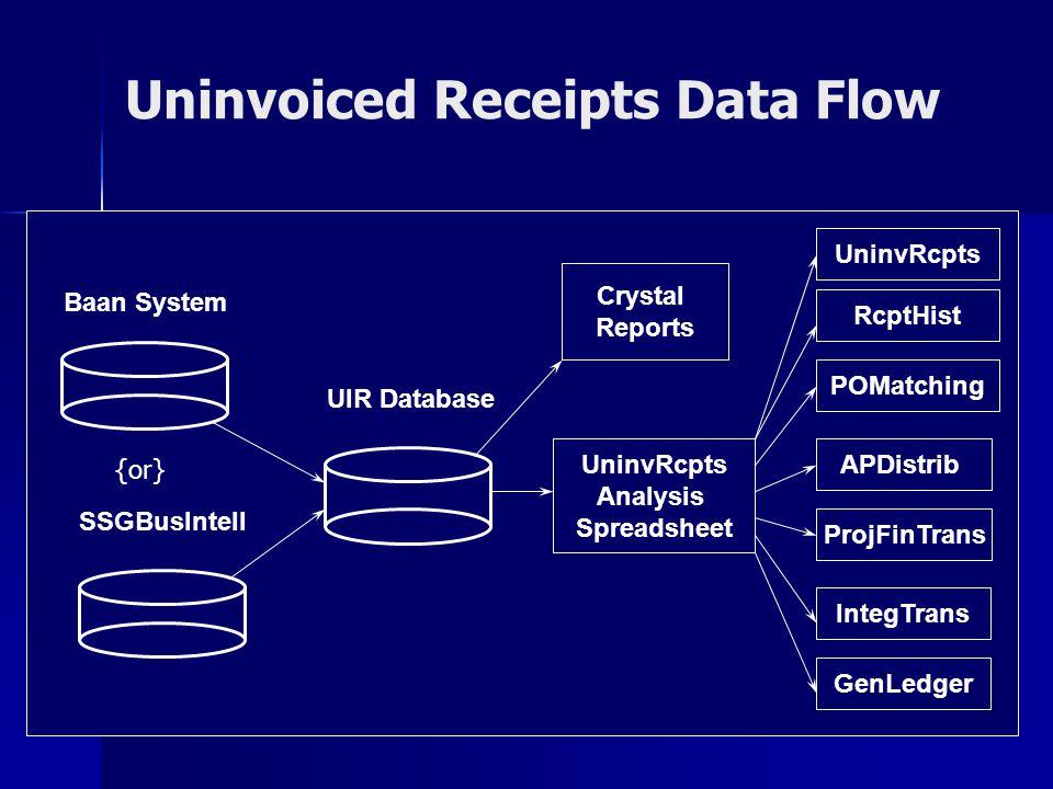 Uninvoiced Receipts Data Flow
