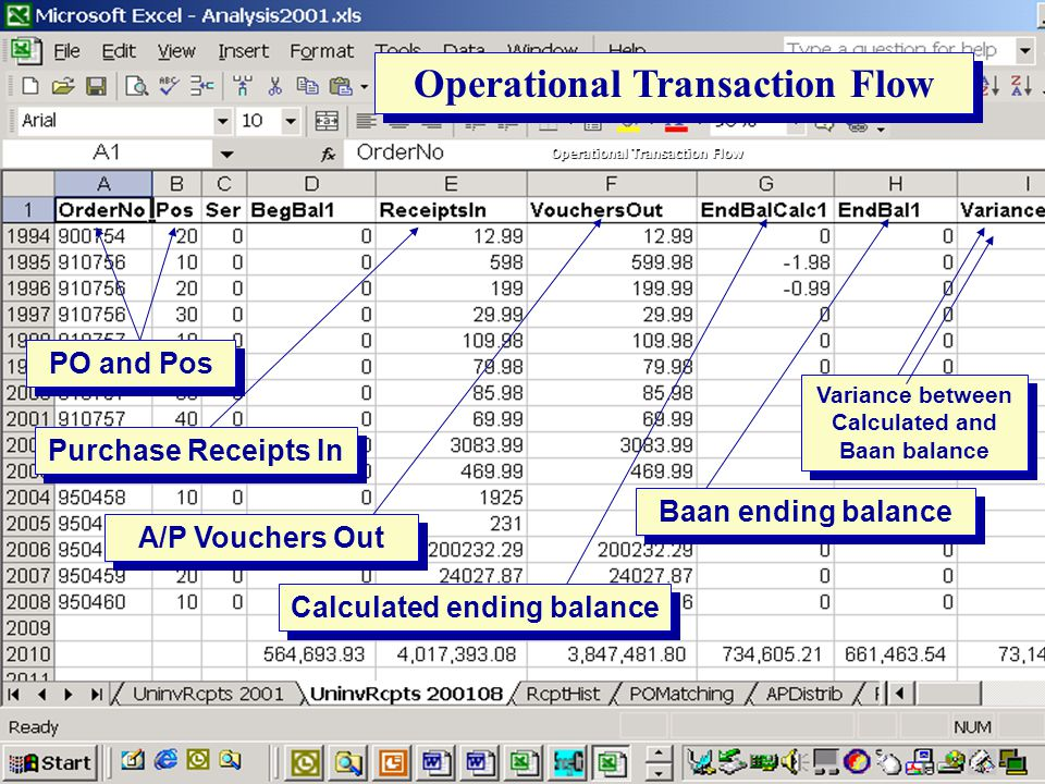 Operational Transaction Flow