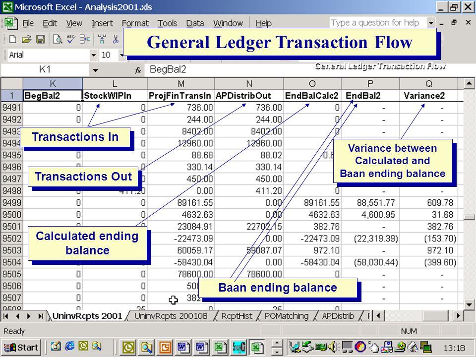 General Ledger Transaction Flow