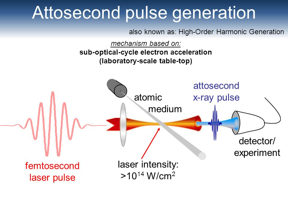 Attosecond pulse generation