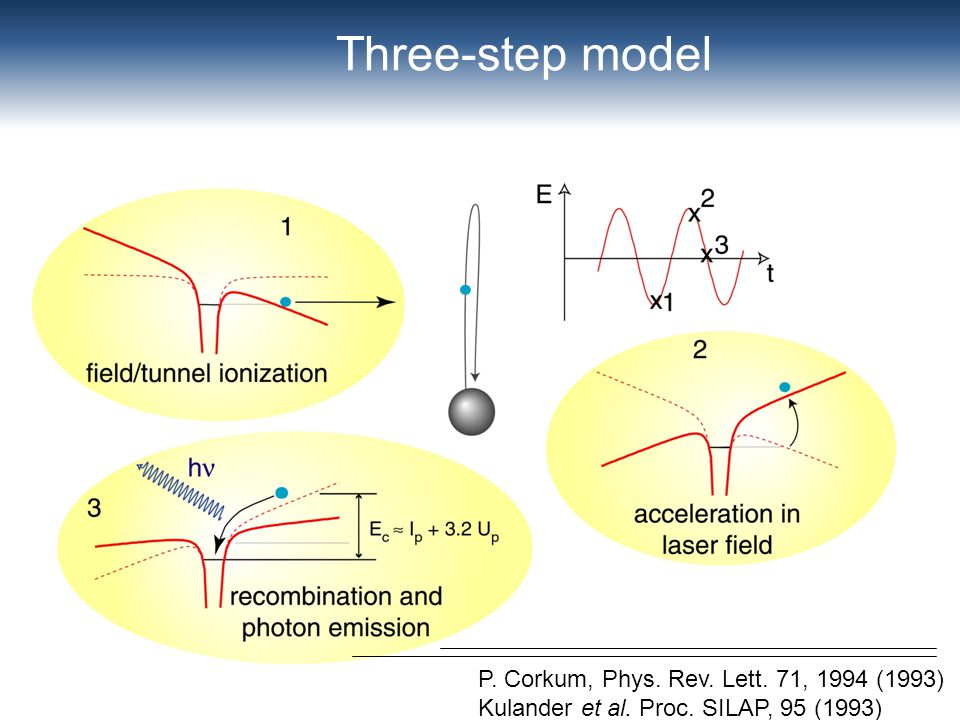 Three-step model P. Corkum, Phys. Rev. Lett. 71, 1994 (1993) Kulander et al. Proc. SILAP, 95 (1993)