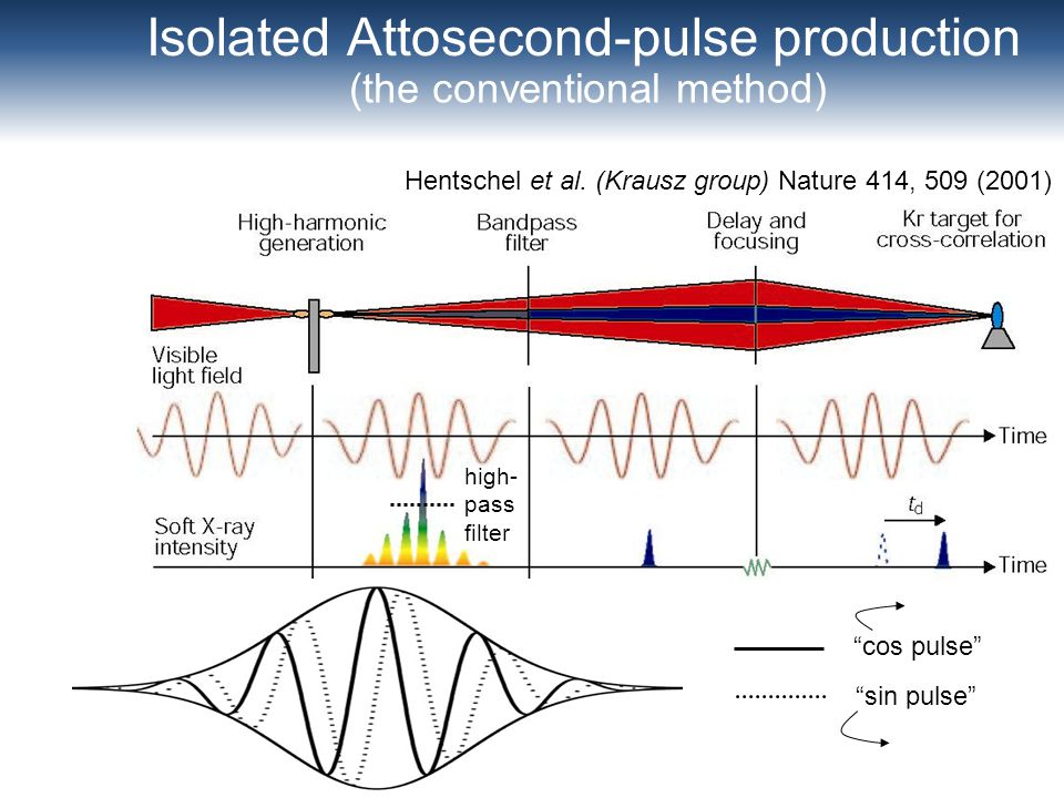 Isolated Attosecond-pulse production