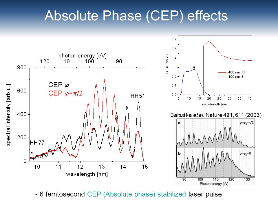 Absolute Phase (CEP) effects